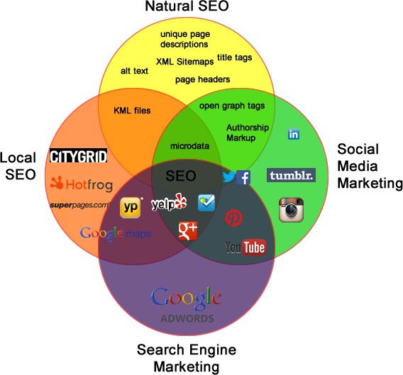 Venn diagram of SEO.