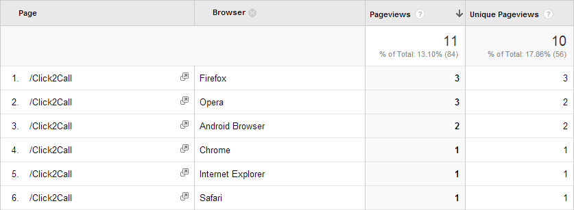 Mobile browser support for offsite tracking a link in Google Analytics.