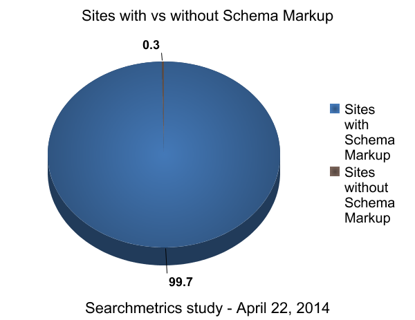 Schema Markup Usage graph.