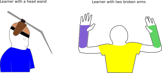 Designing for a learner with a permanent disability helps a learner with a situational disability.